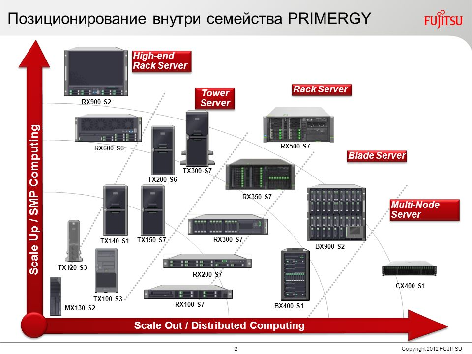 Fujitsu PRIMERGY MX / TX: обзор