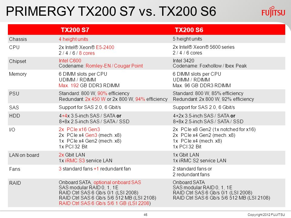 PRIMERGY TX200 S7 Block Diagram