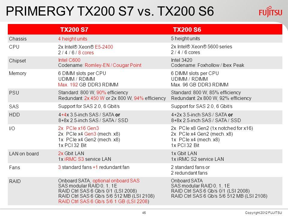 PRIMERGY TX200 S7 Block Diagram