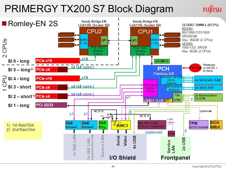 PRIMERGY TX200 S7 Front panel including service LAN(optional), VGA (optional) and 2x USB. 1x optional.