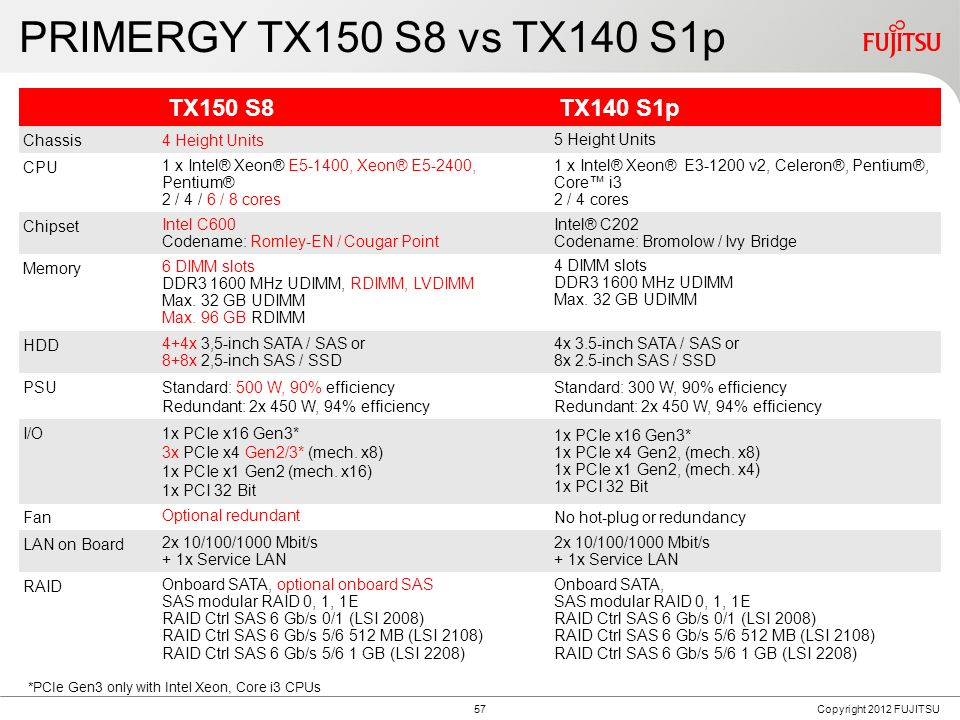 PRIMERGY TX150 S8 Block Diagram