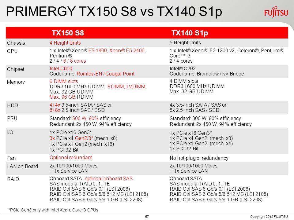 PRIMERGY TX150 S8 Block Diagram