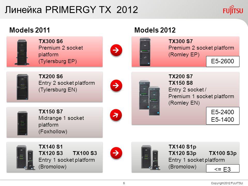 Usage Scenarios for PRIMERGY TX Servers