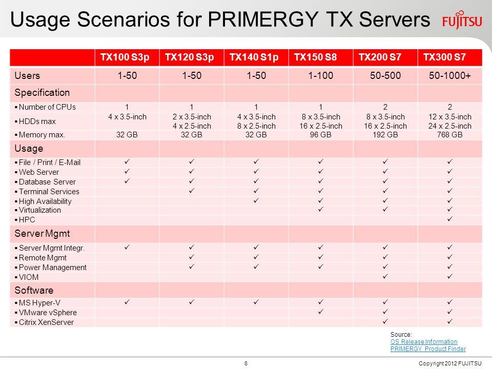 Why PRIMERGY Tower Server