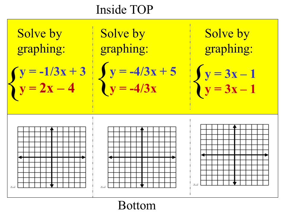 how to solve by graphing