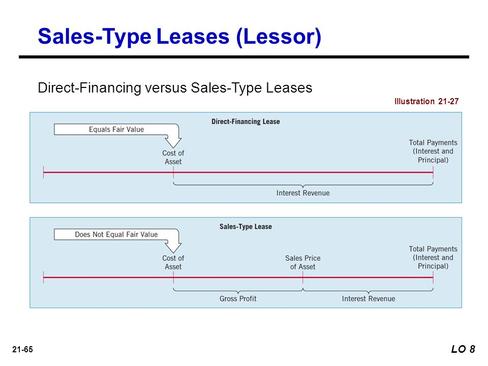 Accounting For Lessor