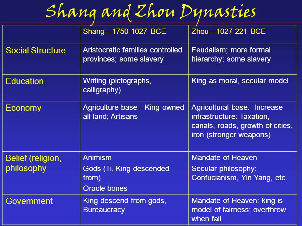 Compare and Contrast the Shang and Zhou Dynasty - Research Paper Example