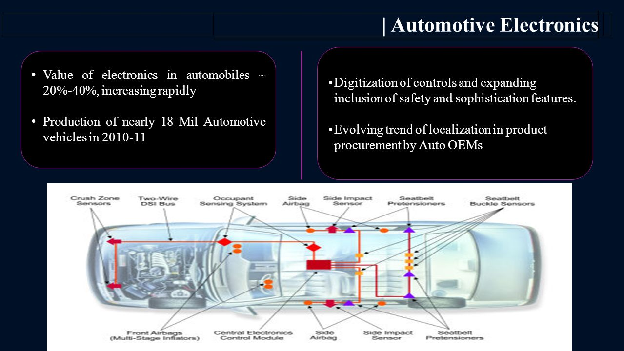 | Automotive Electronics