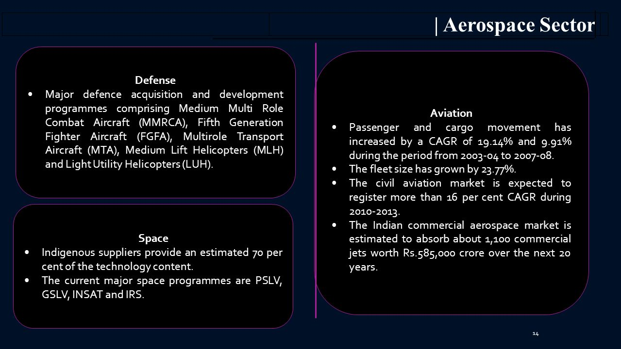 | Aerospace Sector Defense