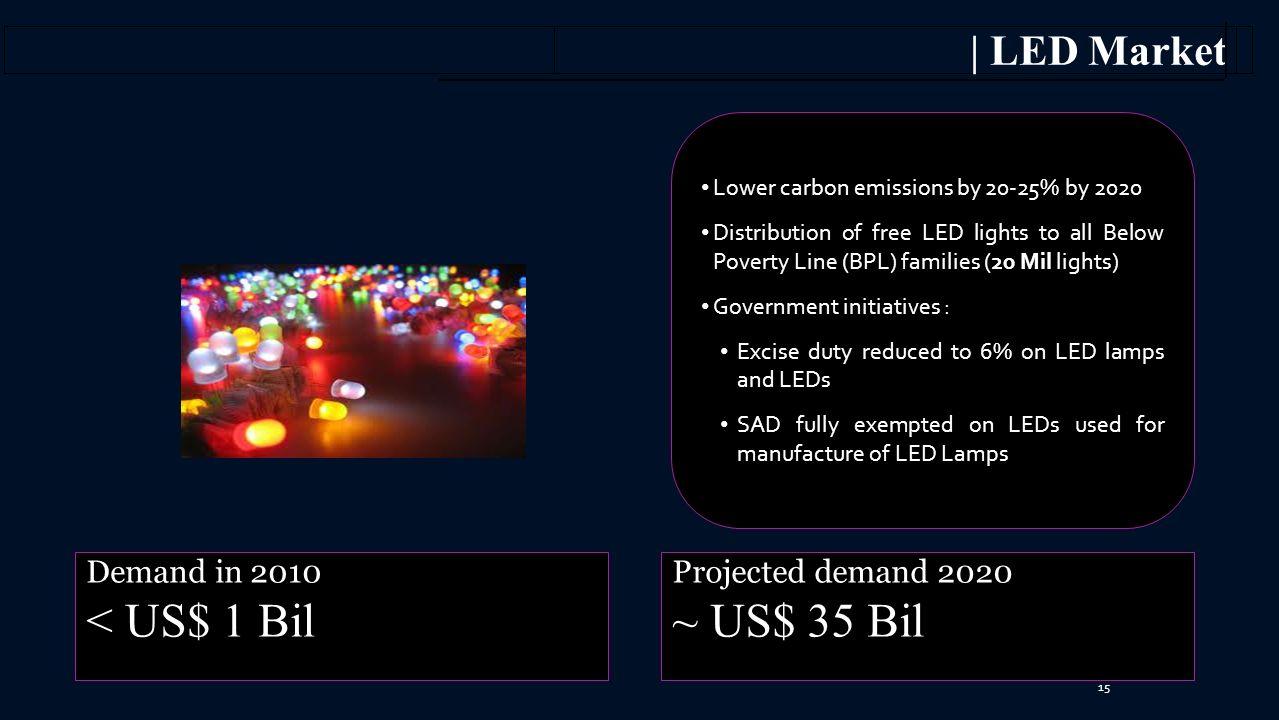 < US$ 1 Bil ~ US$ 35 Bil | LED Market Demand in 2010