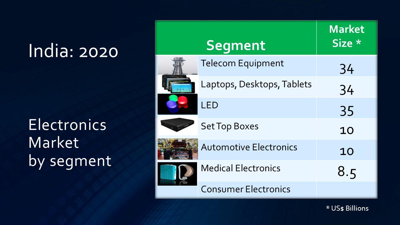 Electronics Market by segment