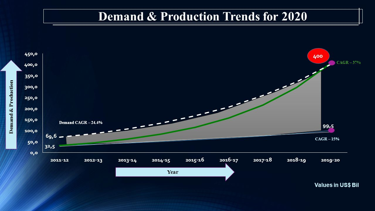 Demand & Production Trends for 2020