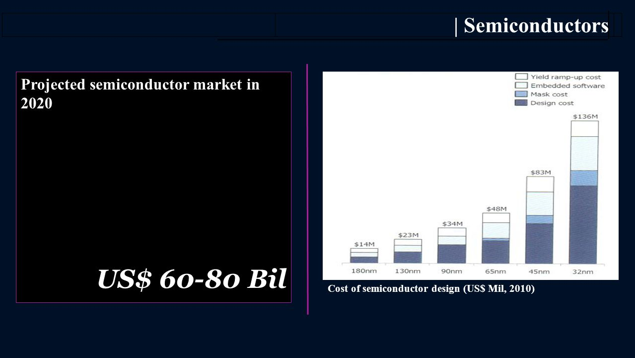 US$ 60-80 Bil US$ 60-80 Bil | Semiconductors