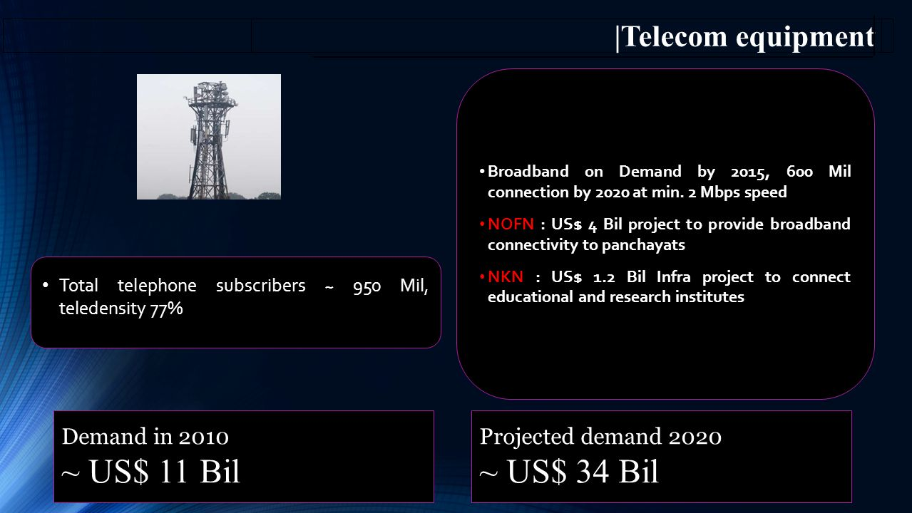 ~ US$ 11 Bil ~ US$ 34 Bil |Telecom equipment Demand in 2010