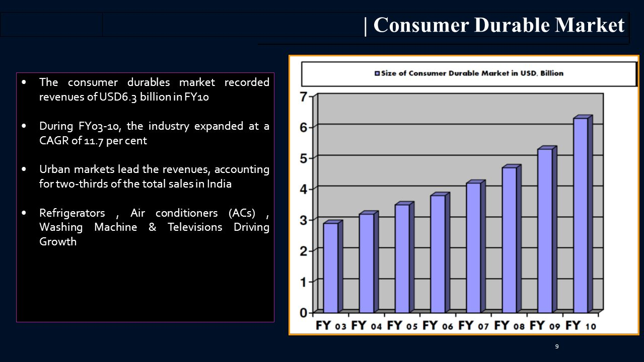 | Consumer Durable Market