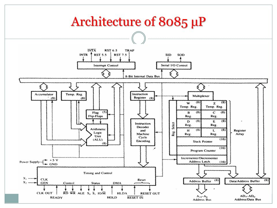 Addressing modes of 8085 p presented by krishna ballabh for Architecture 8085 microprocessor
