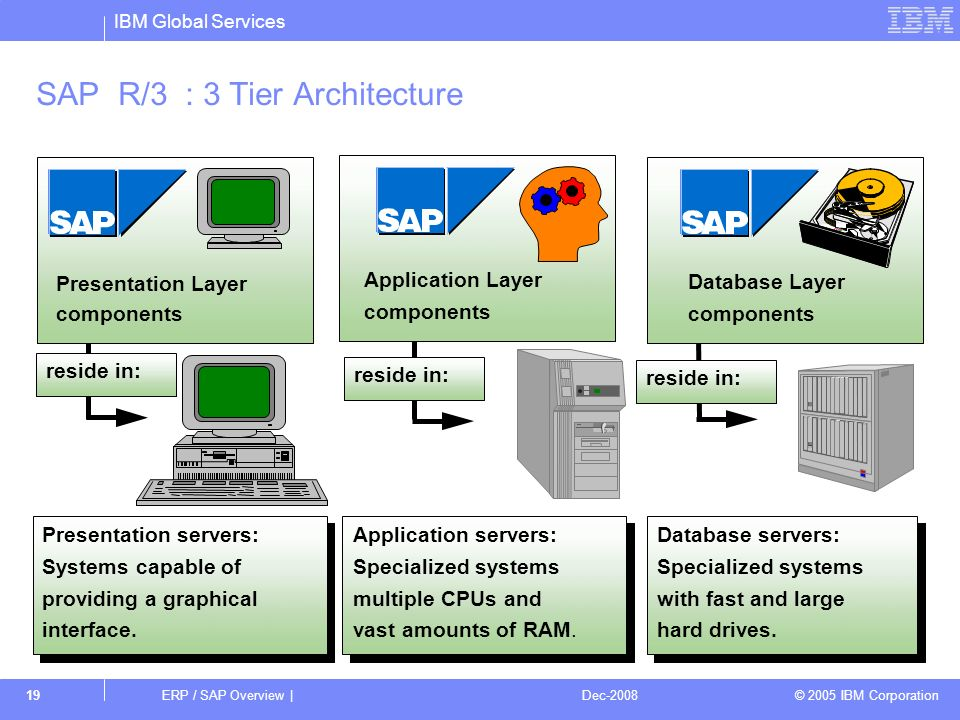 Erp sap overview erp sap overview dec ppt video for Architecture 3 tiers php