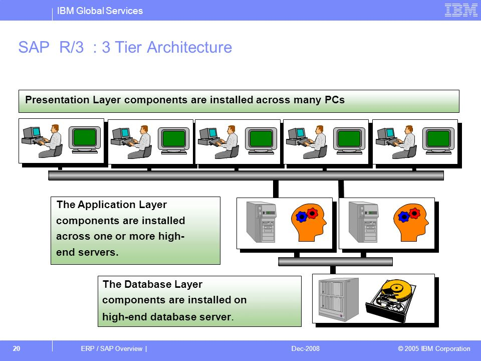 Erp sap overview erp sap overview dec ppt video for Sap r 3 architecture