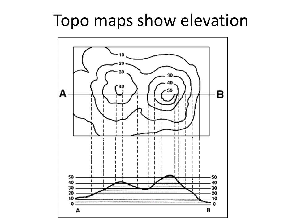 9 Topo Maps Show Elevation