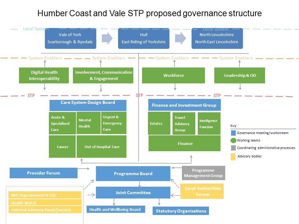 Humber Coast And Vale Sustainability And Transformation
