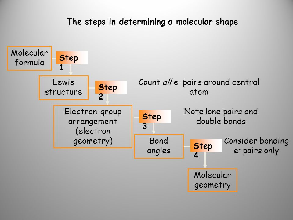 The steps in determining a molecular shape