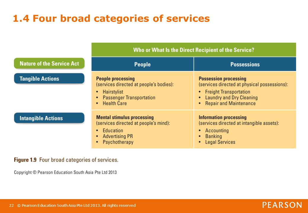 essentials of services marketing pdf