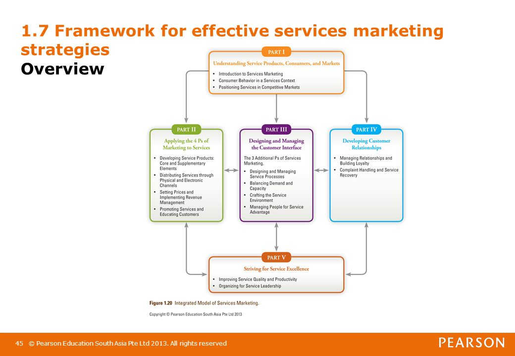 summary services marketing Definition of marketing: the management process through which goods and services move from concept to the customer.