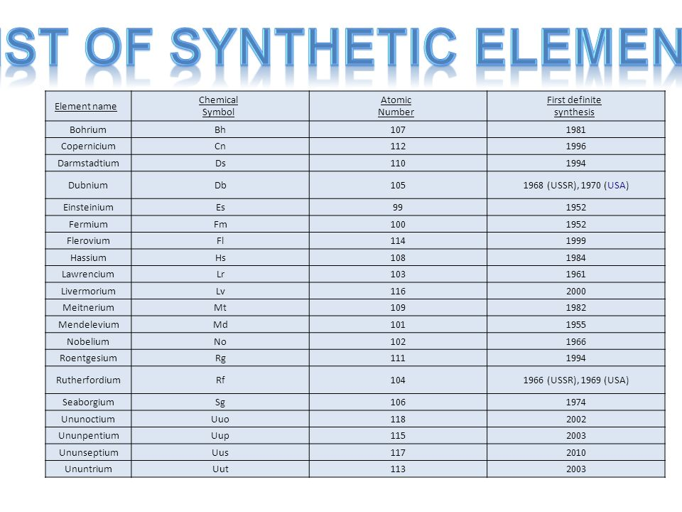 Periodic table periodic table element names list periodic table periodic table periodic table element names list synthetic elements ppt video online download urtaz Images