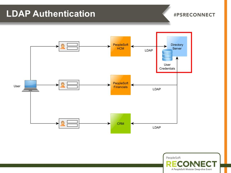 LDAP Authentication LDAP Authentication (Single Password) – using the same user name and password to access multiple applications.
