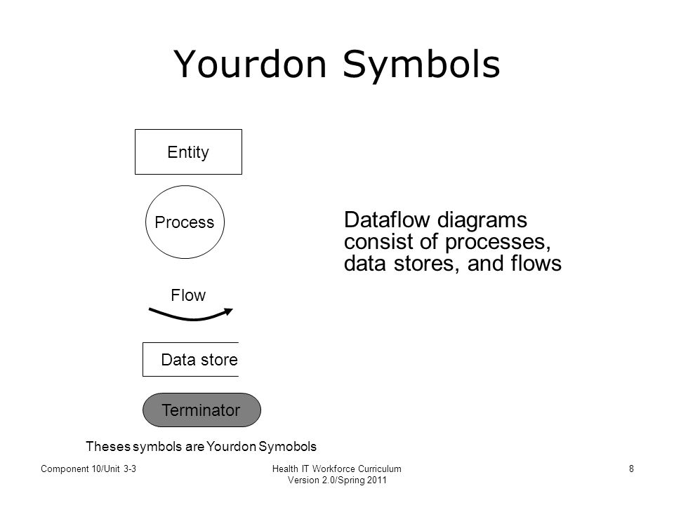 Unit 3 3 process mapping yourdon notation for data flow diagrams 8 health it workforce curriculum yourdon symbols entity process dataflow diagrams ccuart Image collections