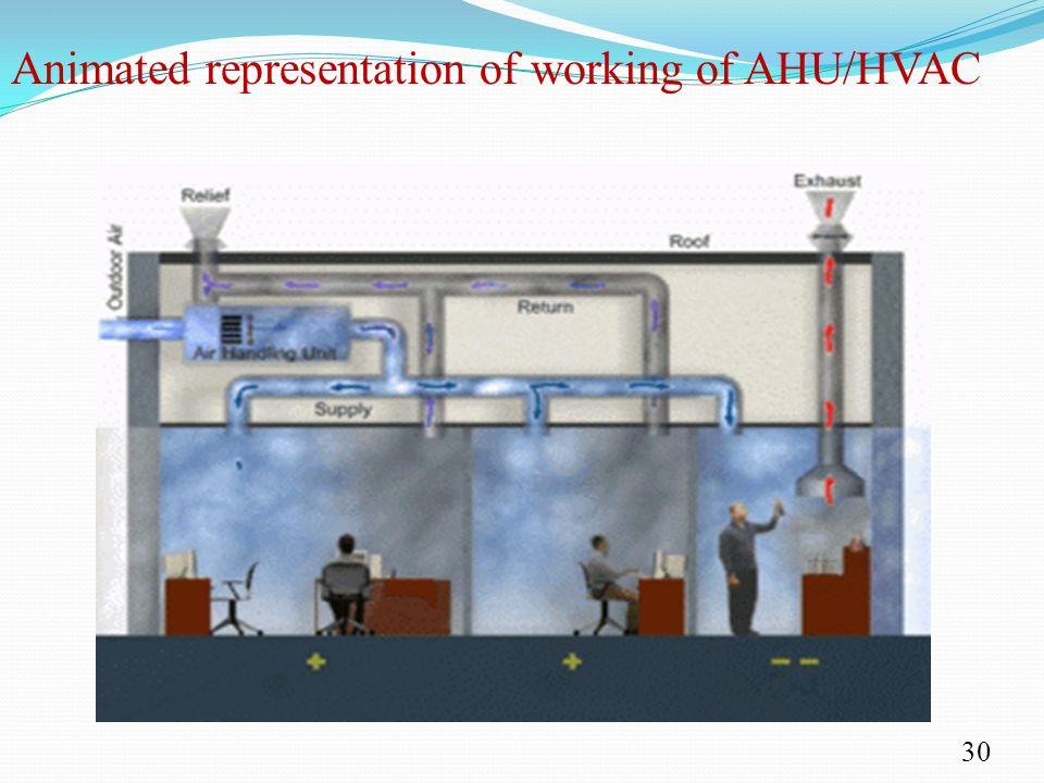 Cooling Unit Animation : Hvac system ppt download