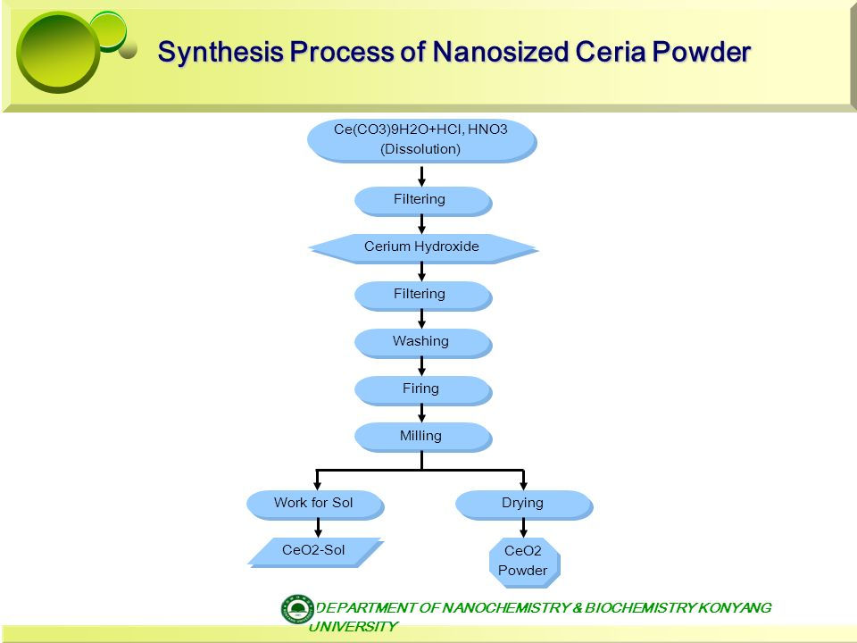 process of synthesising