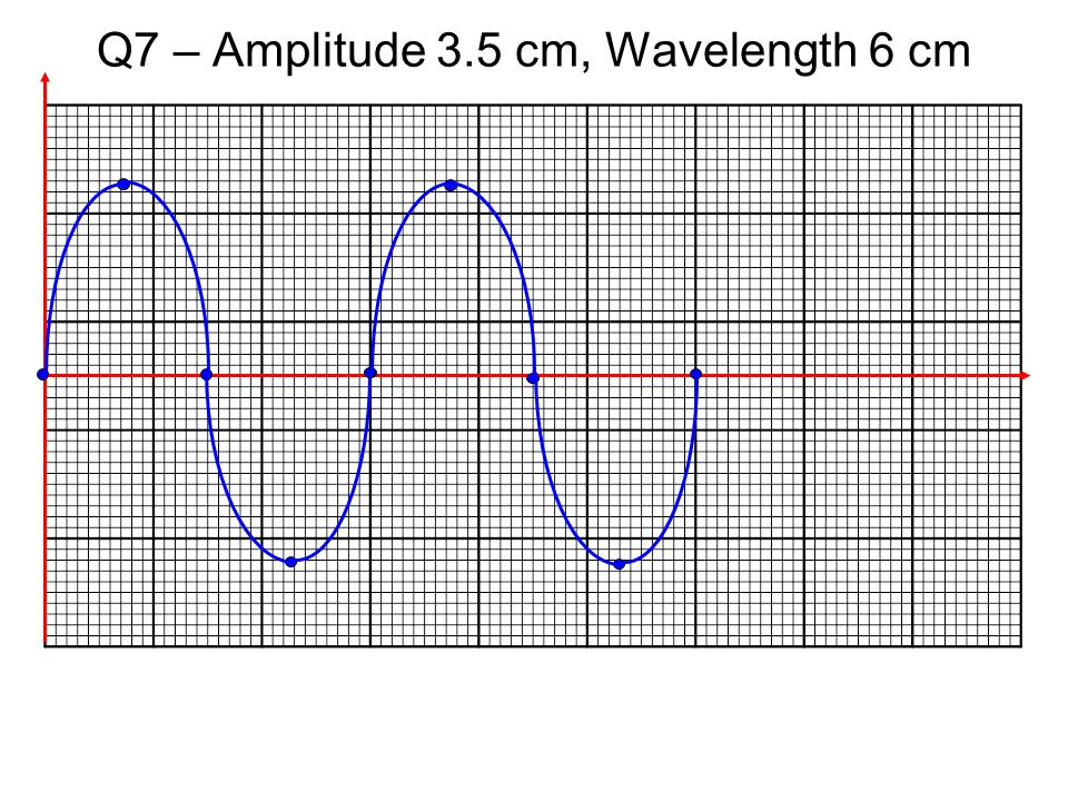 Characteristics of Waves - ppt video online download