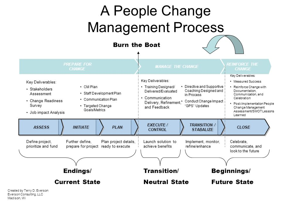 "people and the process of change But managing a ""change process"" sounds like  in other words, you need to  give people something to change for so, the upside of fixing the."