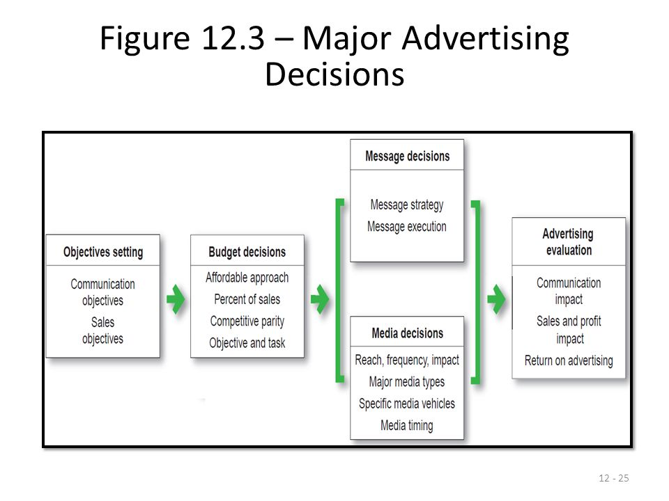 evaluating advertising campaigns Marketers may set different objectives for their advertising campaigns  evaluating advertising effectiveness coupled with an appreciable.