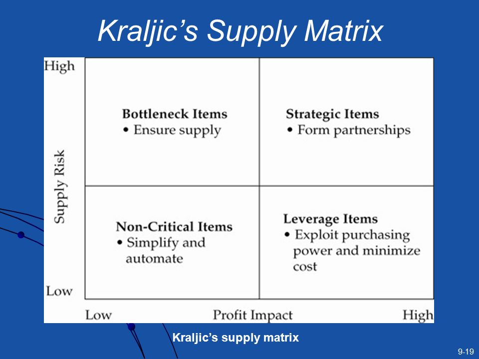 purchaing strategies in the kraljic matrix Key words: purchasing, kraljic-matrix, purchasing strategies, new concepts based on kraljic-matrix, logistics, competencies of buyers introduction.