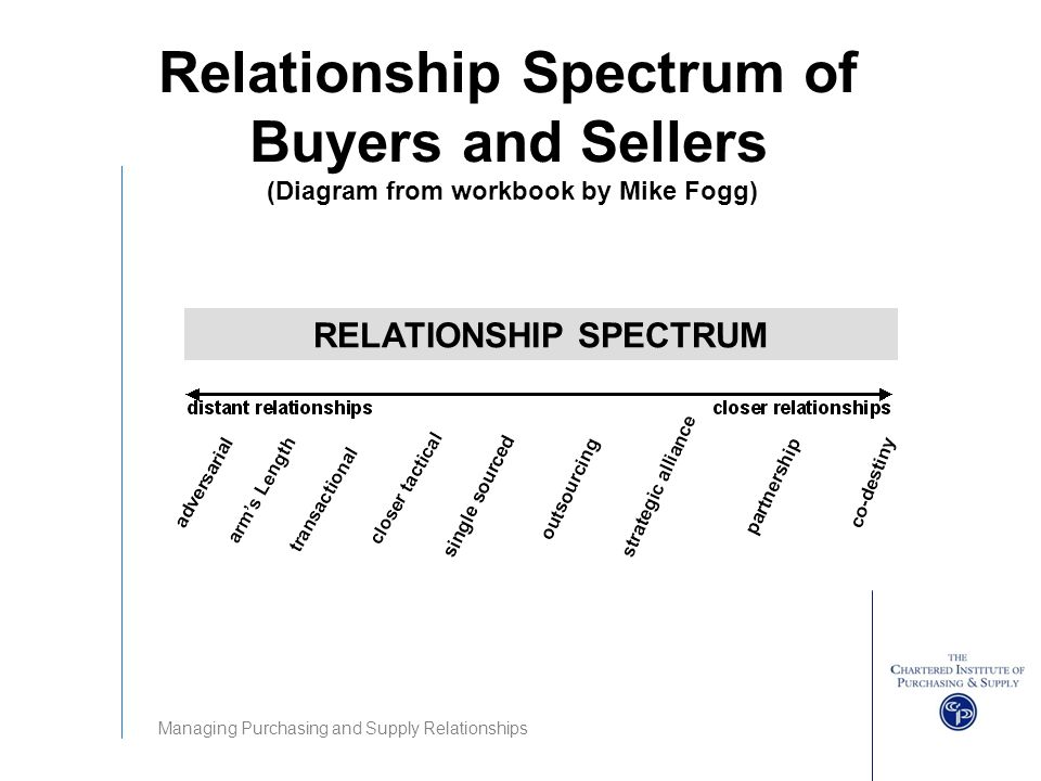 relationship spectrum of buyers and sellers