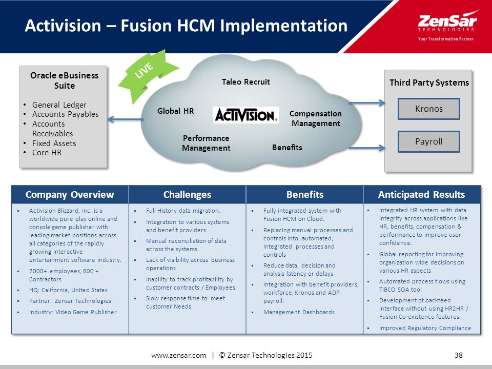 Fixed Scope Offering For Implementation Of Oracle Fusion