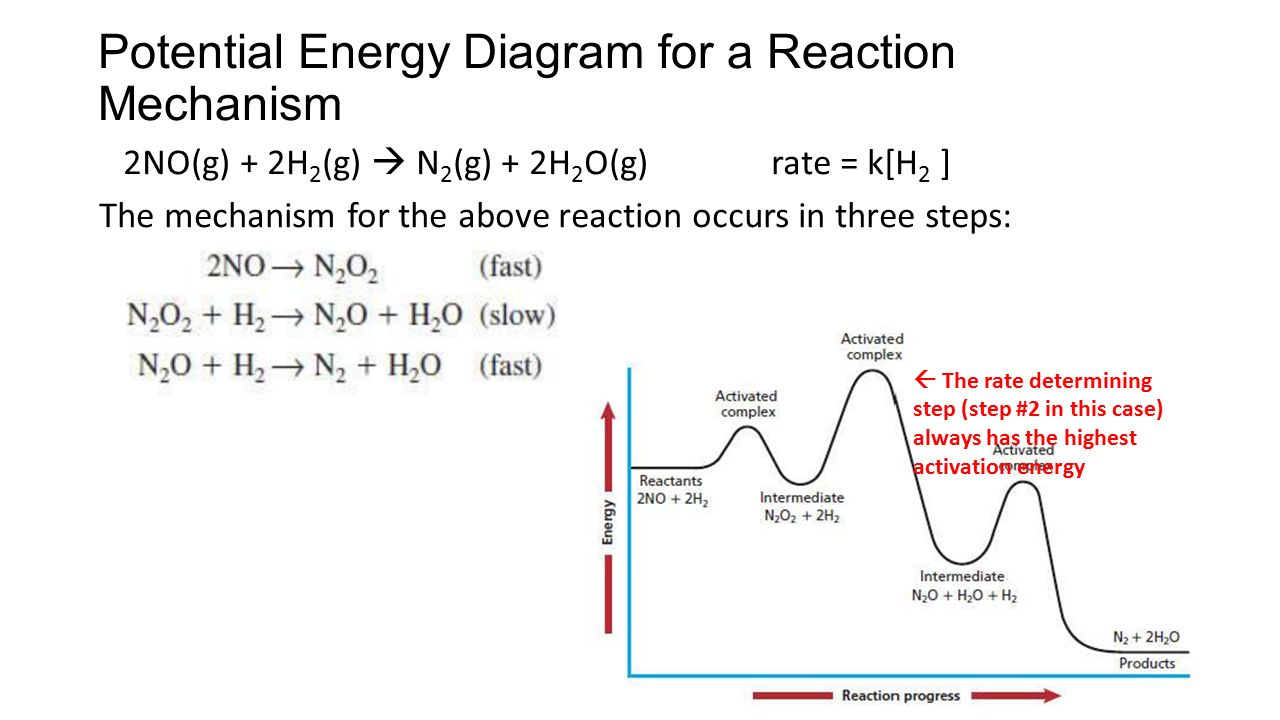 design on rate of reaction Conversion and reactor sizing molar flow rate of a, and the rate of reaction, -r a, as one can design any sequence of reactors.