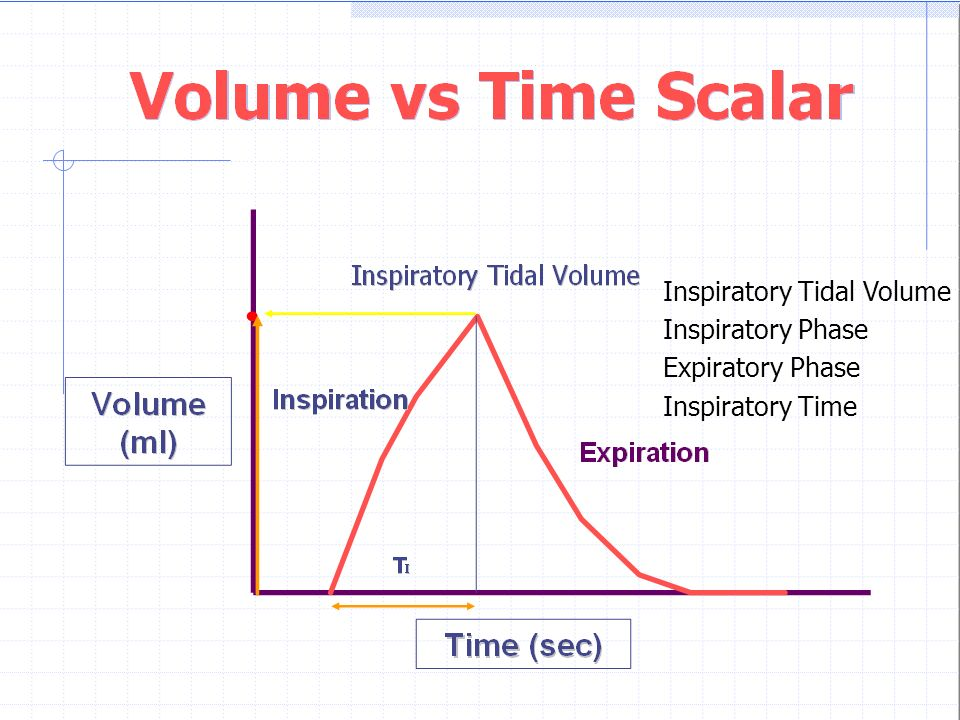 Clinical Utility Of Ventilator Graphics Ppt Video Online