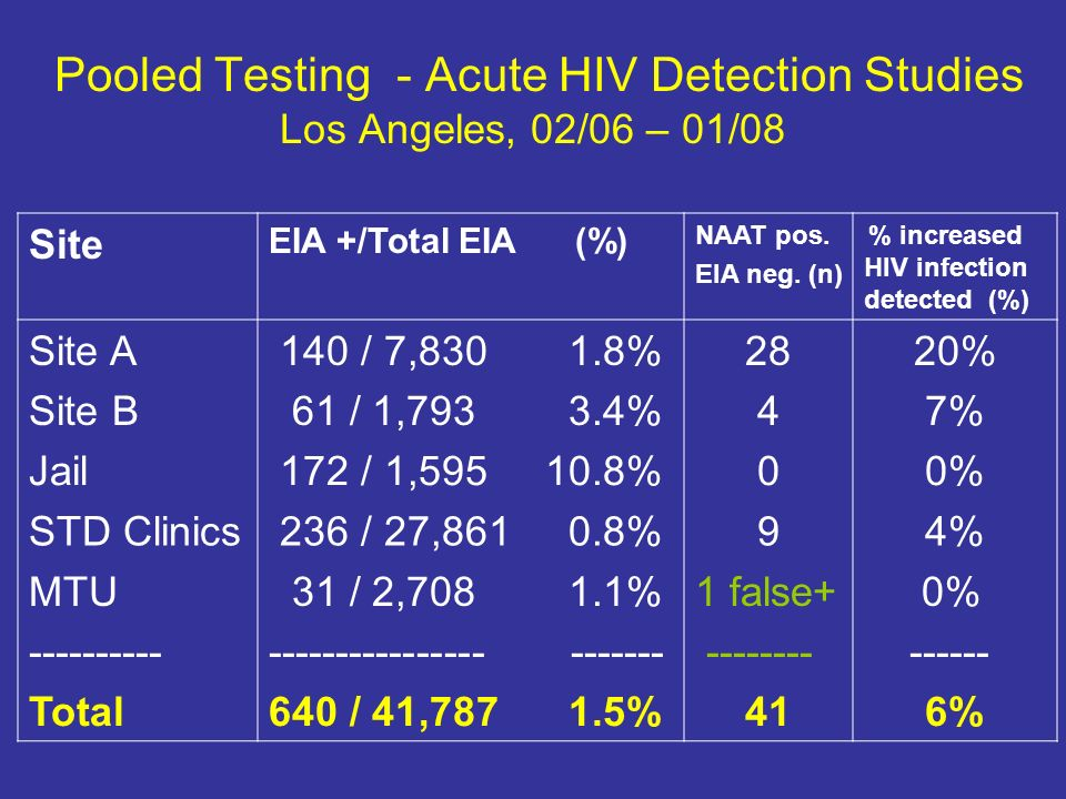 acute hiv case studies Case study: hiv aids screening in this case the patient had 3 cd4 counts in total acute pcp infections in hiv positive patients often treated with pentamidine (as in this case w/ mr m: on day 9: non-productive cough, dyspnea.