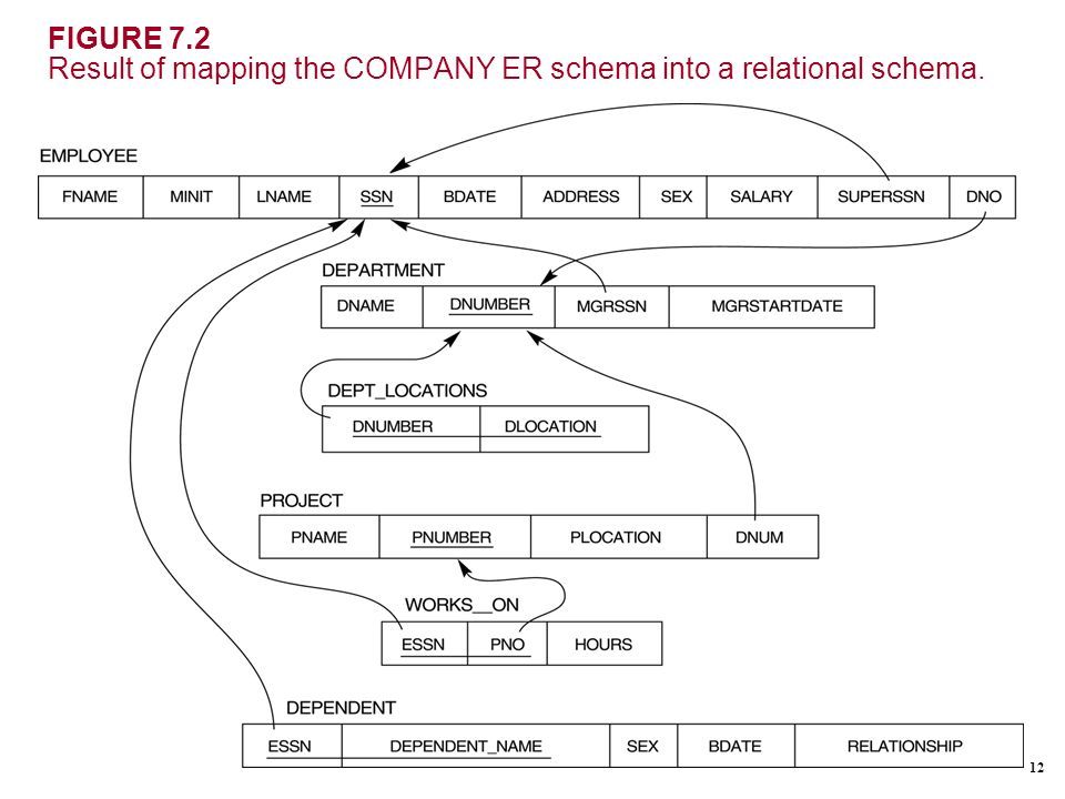 Er Diagram Mapping To Relational Schema Electrical Work Wiring