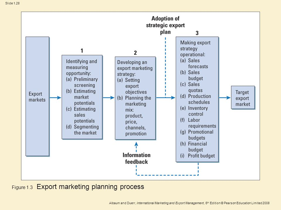 export marketing plan essay Which in most instances calls for a plan that allows for products as well 64 evaluate the use of the internet for export and other international marketing market.