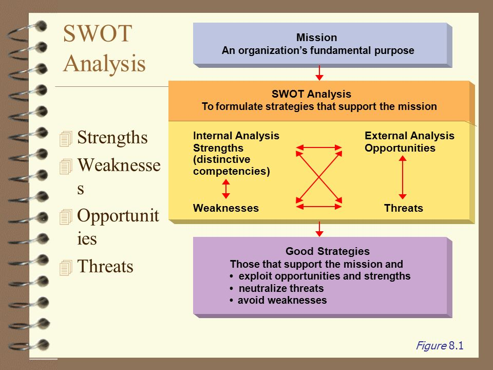 using swot analysis to formulate strategy A swot analysis may sound like a form of mission planning for james bond a swot simply stands for: strengths, weaknesses, opportunities and threats each area forms a box on a grid and you fill in each section to help formulate a marketing strategy.