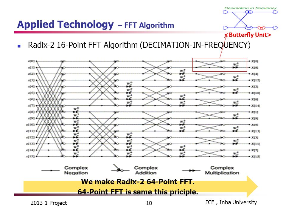 How to implement the FFT algorithm