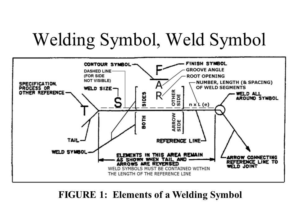 Iso Welding Symbols