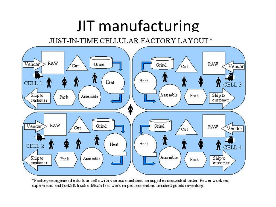 jit manufacturing Jit stands for just in time, it is system in operation management under which the  production is made as per the demand at a particular moment.