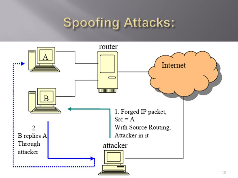 types of spoofing attacks Types of layer 2/switch security attacks, and mitigation steps in brief security attacks against switches or at layer 2 can be grouped in four major categories as follows: 1 mac layer attacks 2 vlan attacks 3 spoofing attacks 4 attacks on switch devices 1 mac layer attacks types.