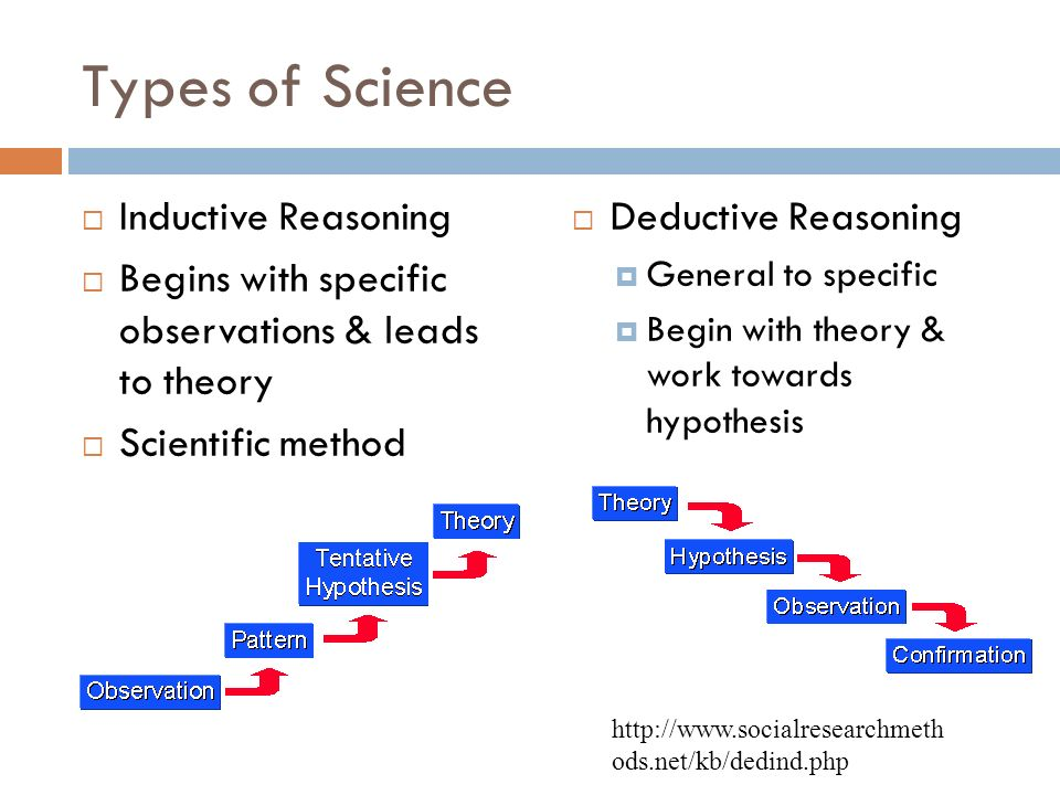 examples of inductive and deductive research