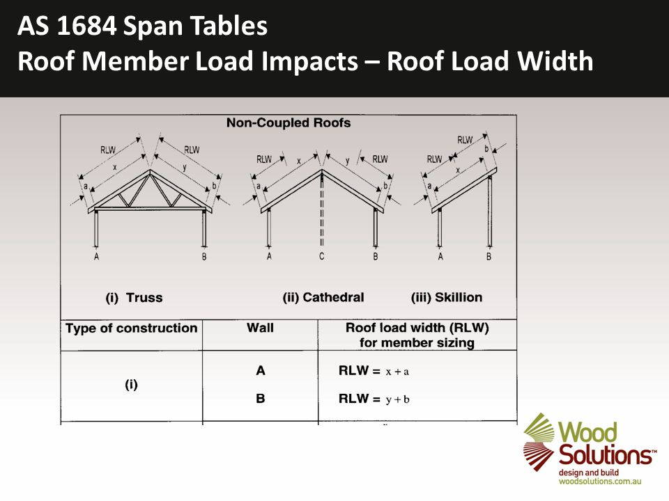 51 AS 1684 Span Tables Roof Member Load Impacts U2013 Roof Load Width Sc 1  St SlidePlayer